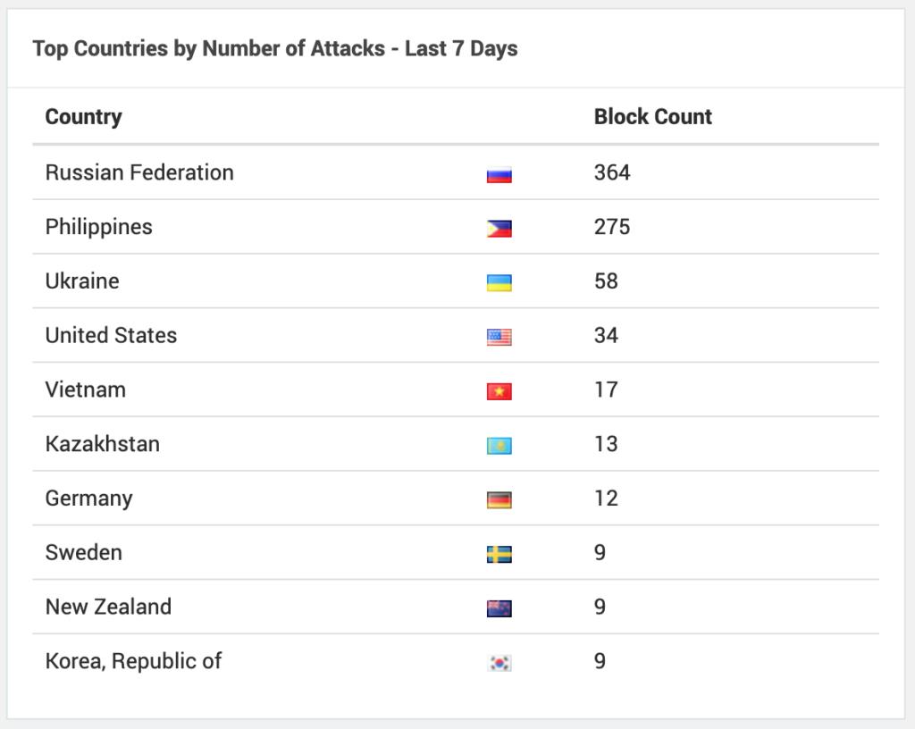 Beskytte hjemmeside mod hackere