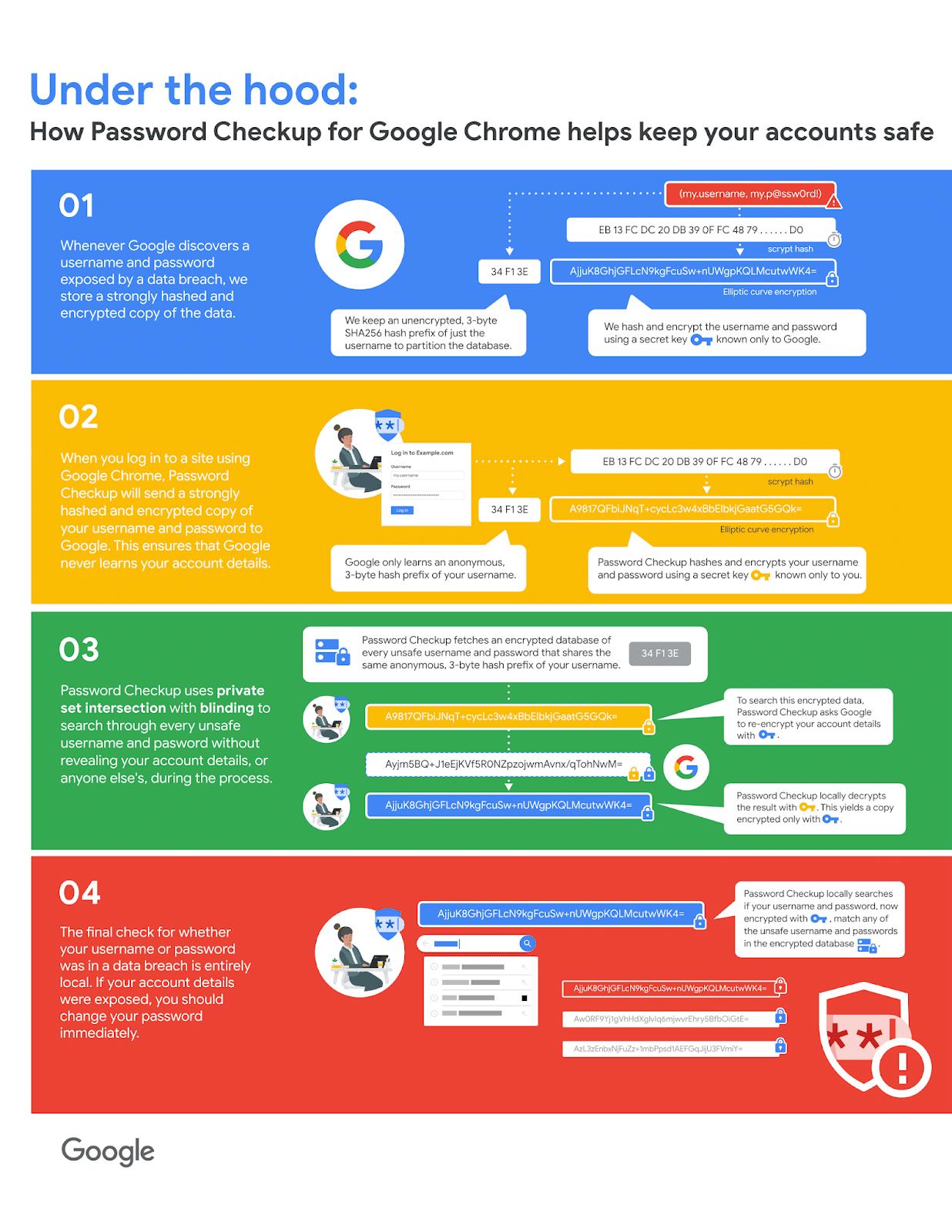 Google Chrome adgangskode sikkerhed